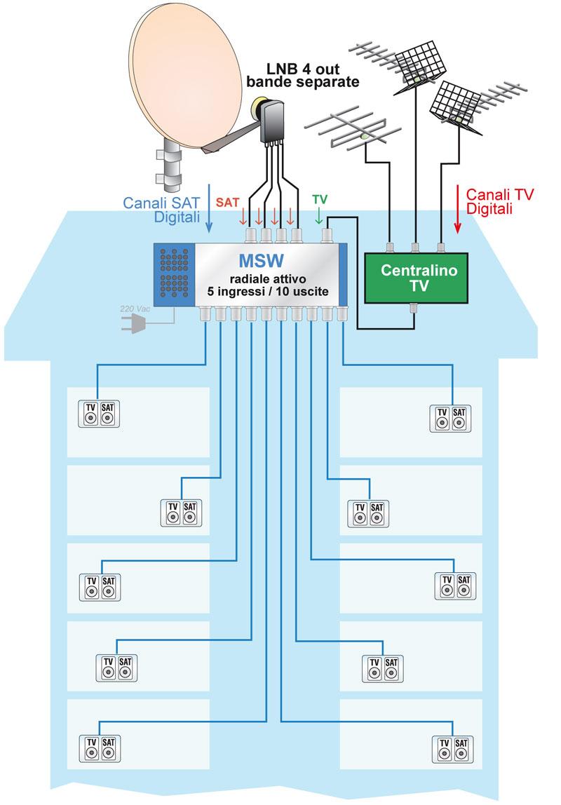 Schema Elettrico Per Antenna Tv : Conti alla mano meglio risparmiare impianto in condominio