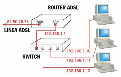 Come Hackerare un router ADSL Ethernet