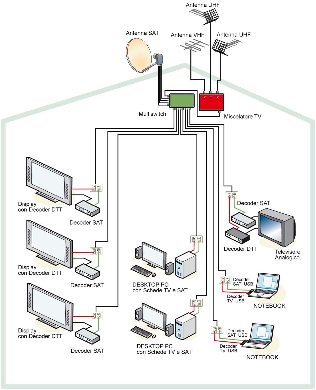Schema amplificatore antenna tv digitale terrestre
