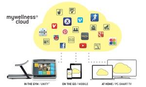 Technogym_MyWellness_Cloud_Schema