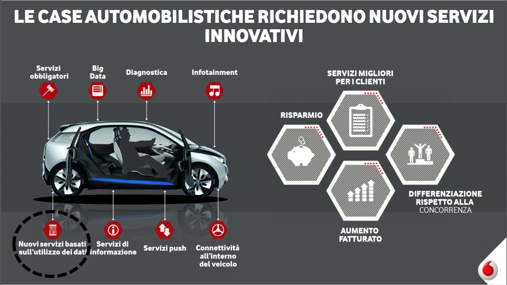 Vodafone car automation