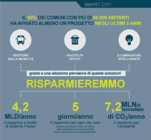 Iot italia