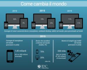 IDC-italy_infografica