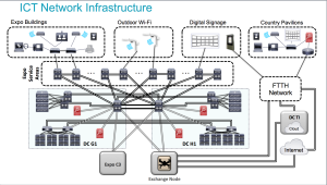 L'Infrastruttura Cisco a Expo 2015