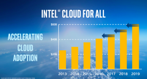 Intel_Cloud_for_All