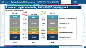 Rapporto Assinform Giugno 2015