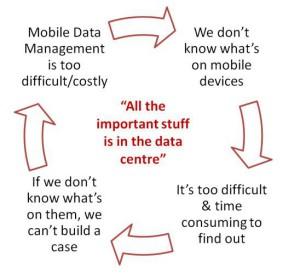 vicious circle