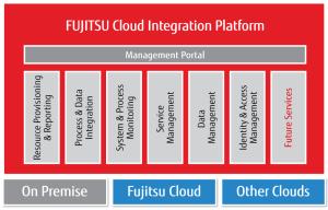 FUJITSU_Cloud_Integration_Platform_tcm114-898076
