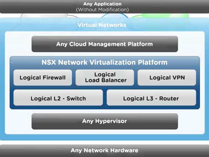 vmw-dgrm-nsx-ntwk-virtualization-pltfrm-lg