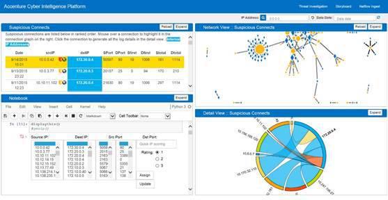 La schermata dei comandi della Cyber Intelligence Platform di Accenture mostra i comportamenti sospetti in near real-time