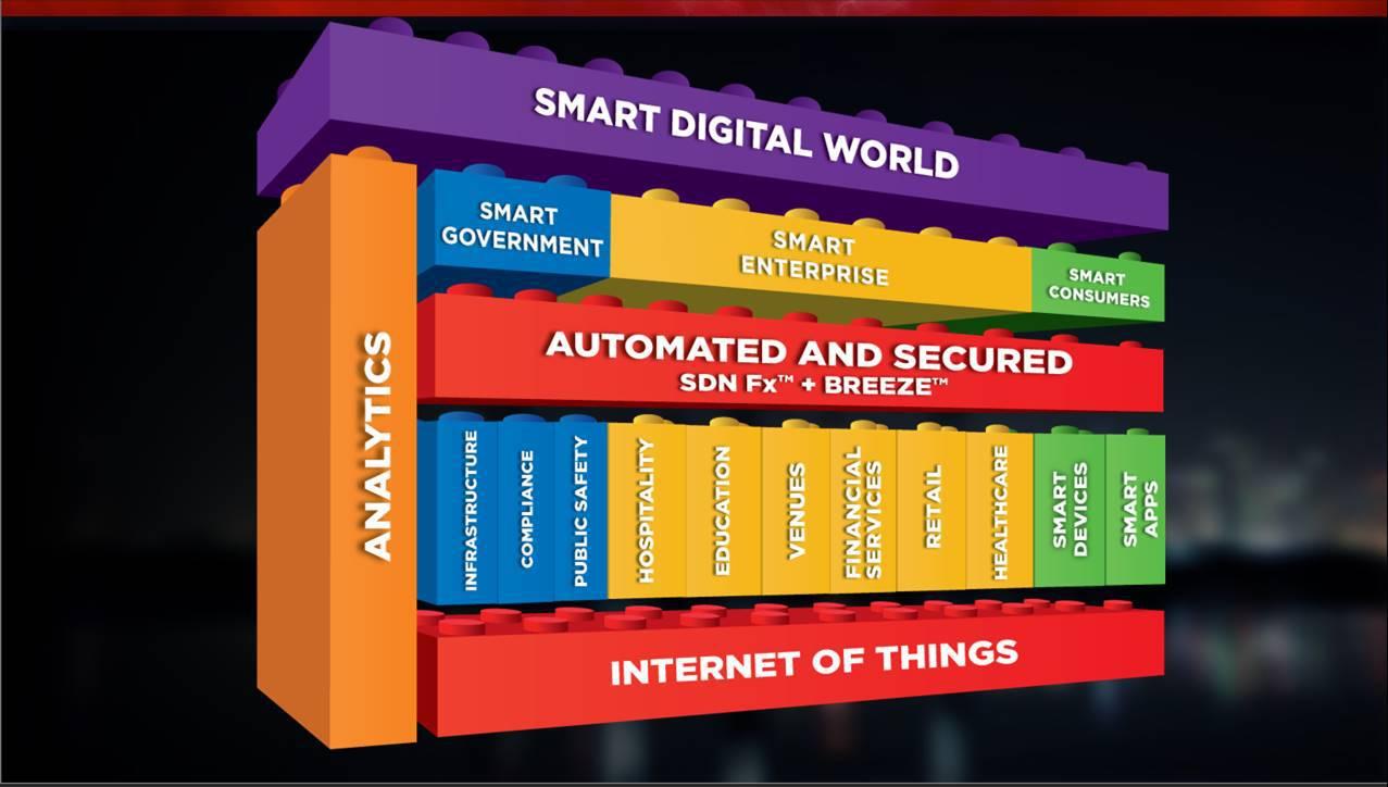Smart City Building Blocks