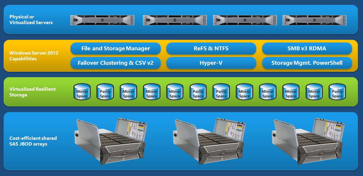 Microsoft storage spaces 1