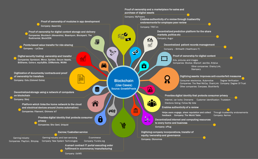 blockchain e Iot