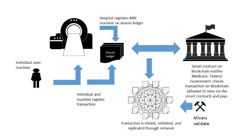 blockchain in sanità