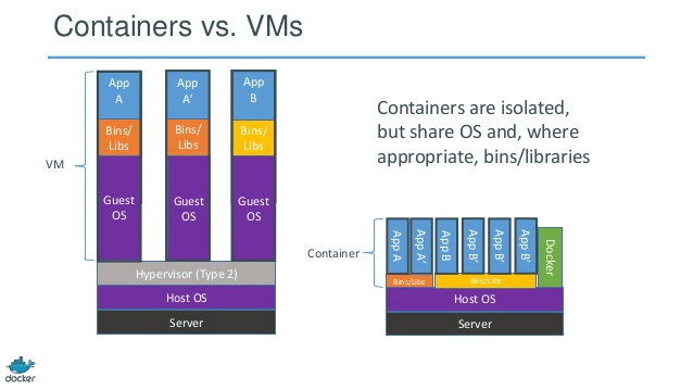 docker-containers-vms