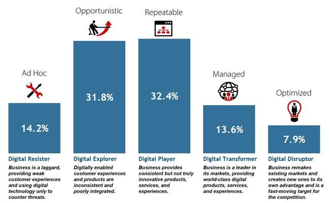 IDC Digital Transformation