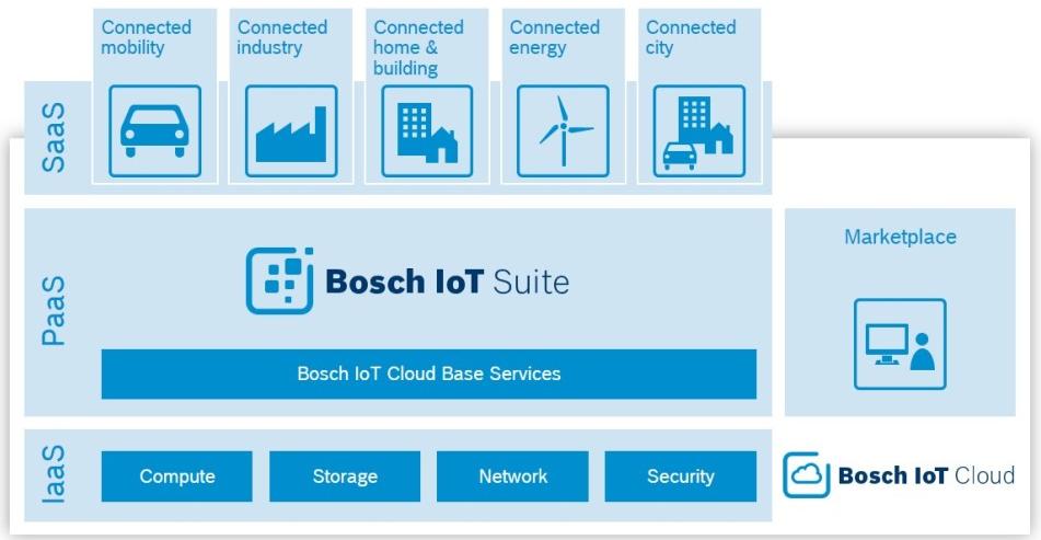 Bosch_IoT_Cloud