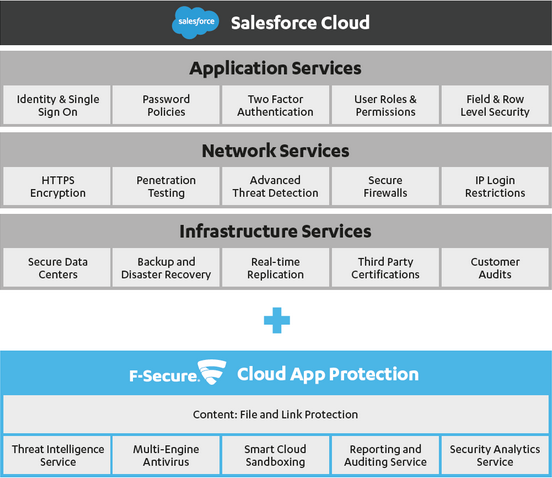 F-Secure_Salesforce