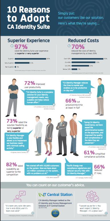 CA_Identity_Infografica