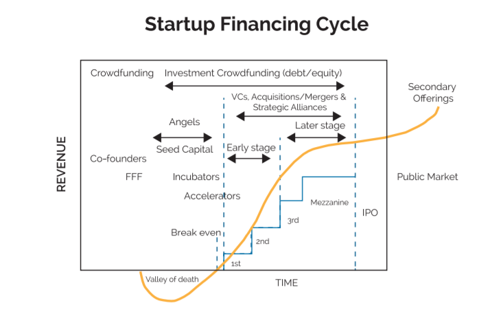 startup ciclo