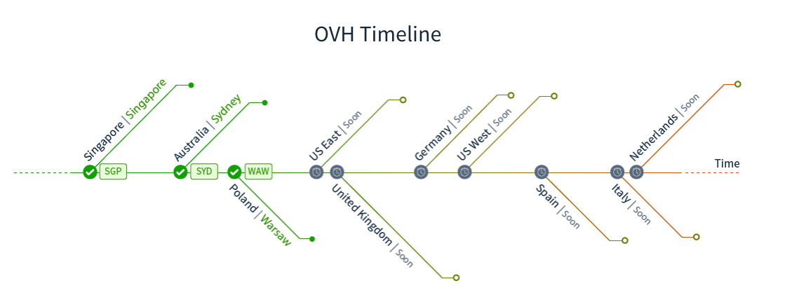 OVH_Roadmap