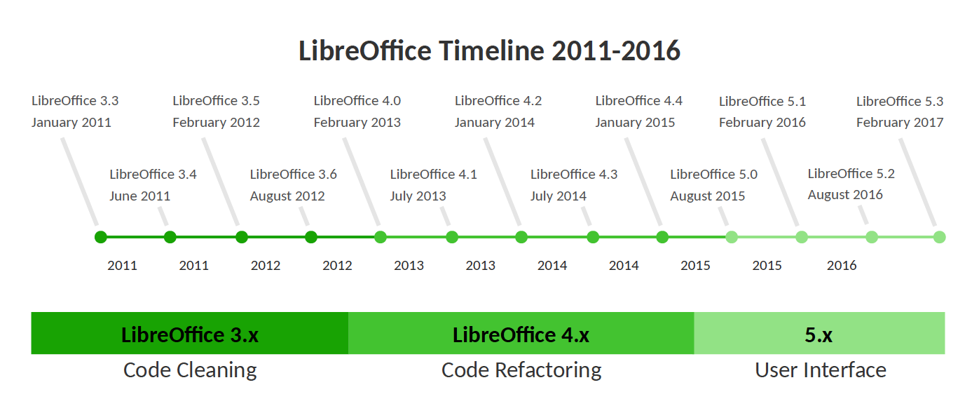 LibreOffice_Timeline