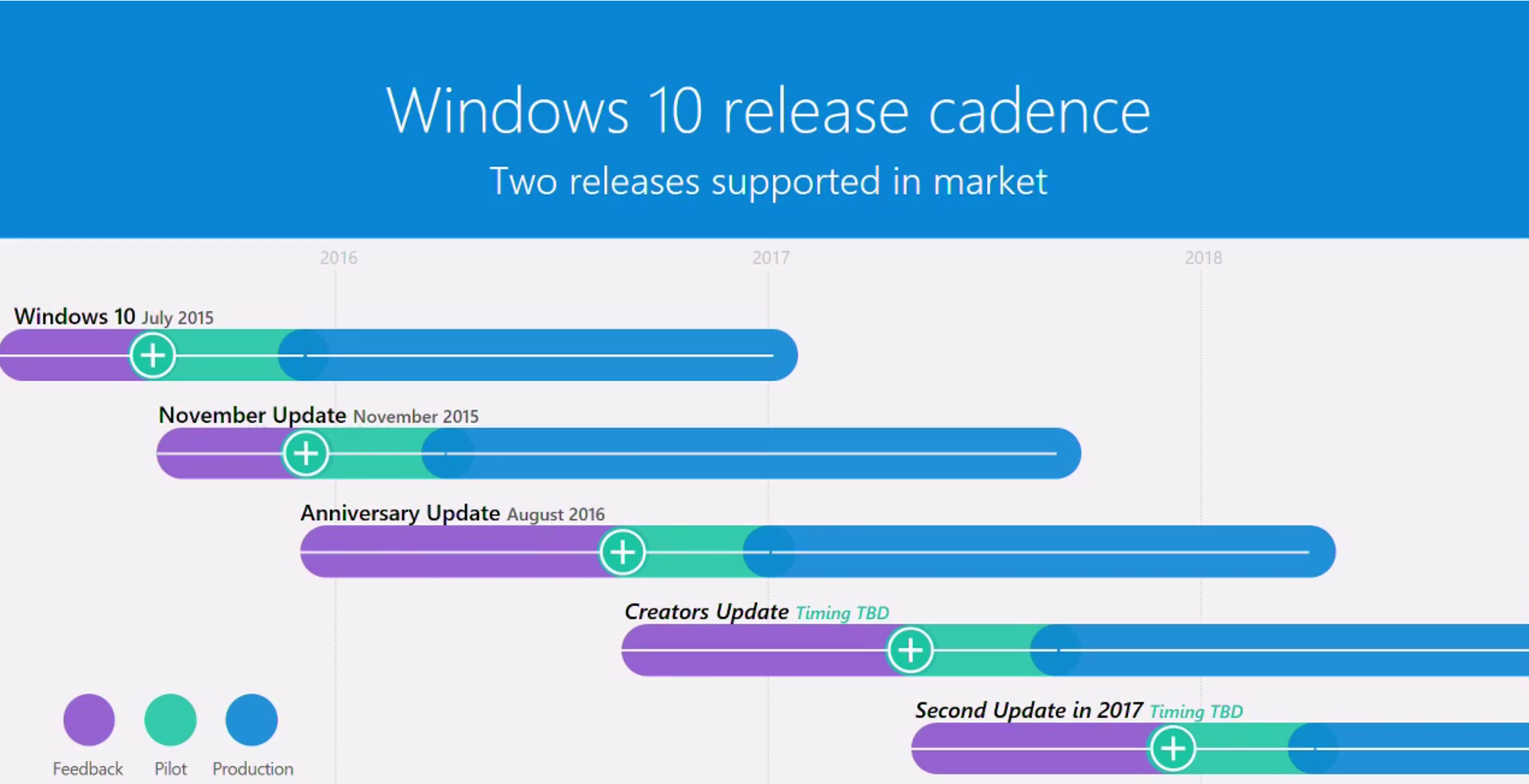 roadmap windows 10