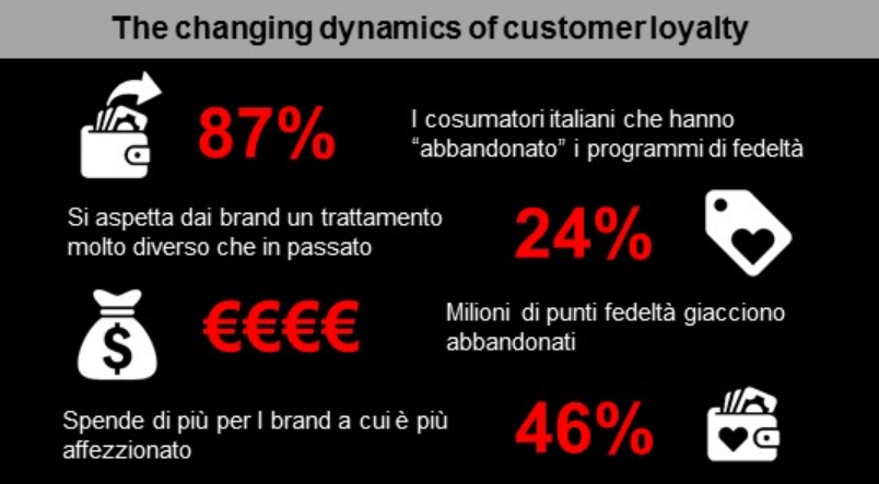 Fonte: Accenture Strategy