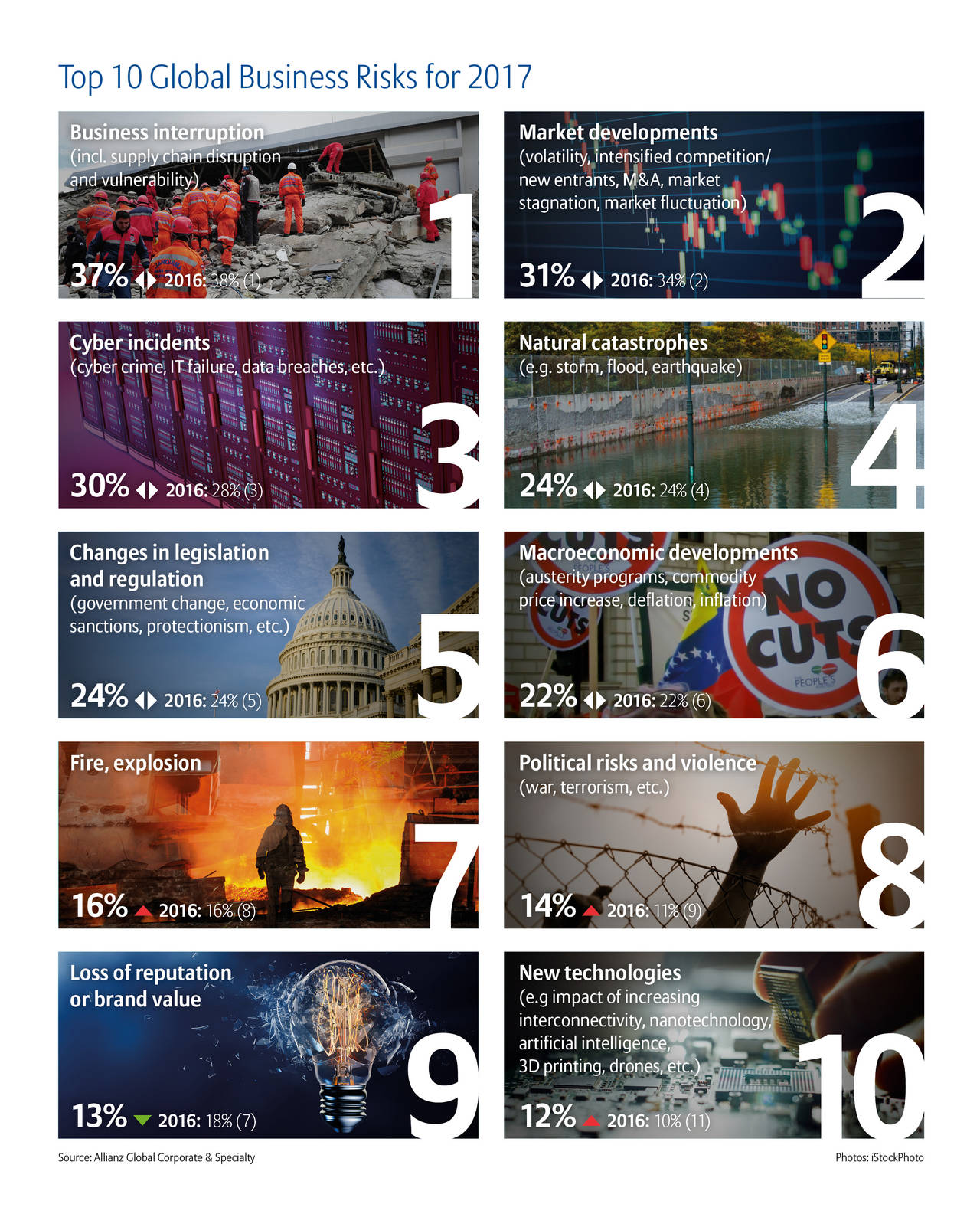 Allianz_Risk_Barometer_2017_Top_10_Global_Risks