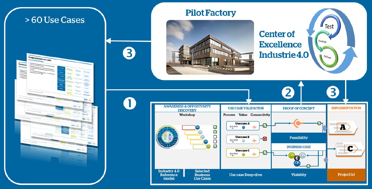 Atos_Smart_Factory