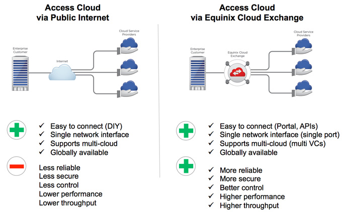Equinix Cloud Exchange_2