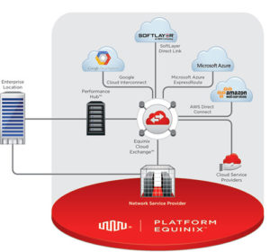 Equinix_cloud-exchange