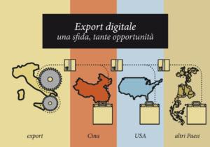 Fonte: Osservatorio Export Politecnico di Milano