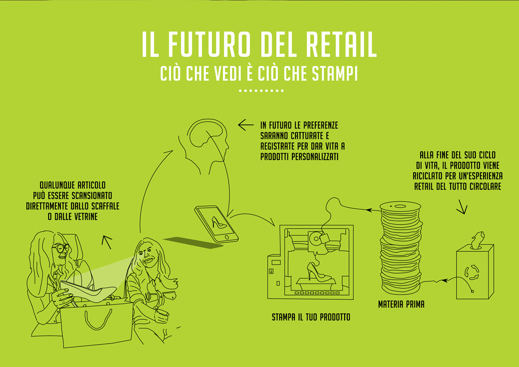 Immagine Ricerca Retail LW