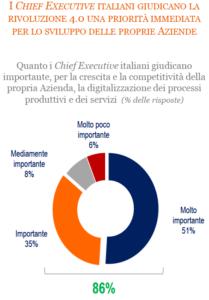 Fonte: risultati della survey di The European House - Ambrosetti presso la business community del Paese, 2017