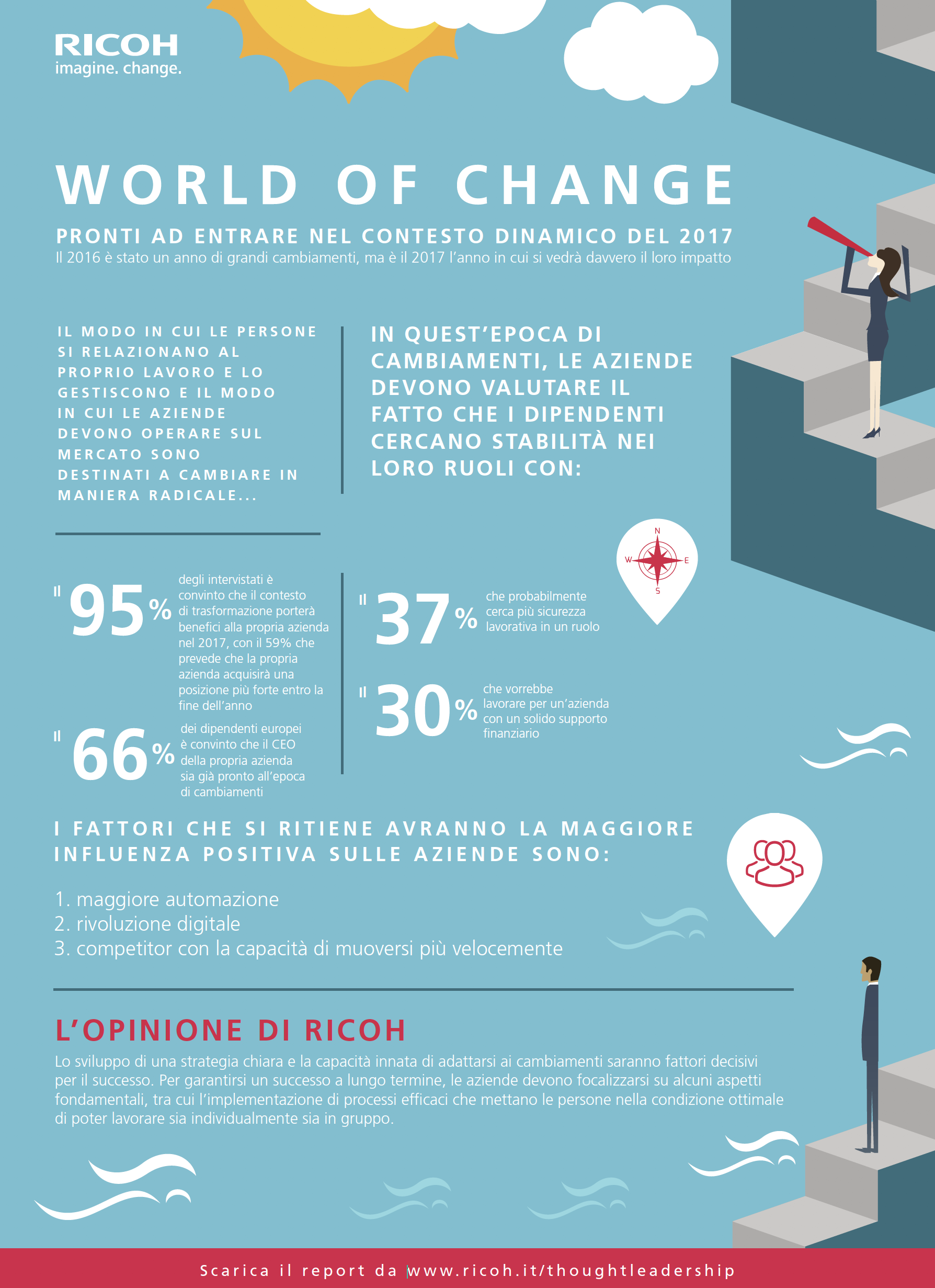 Ricoh World of change infografica