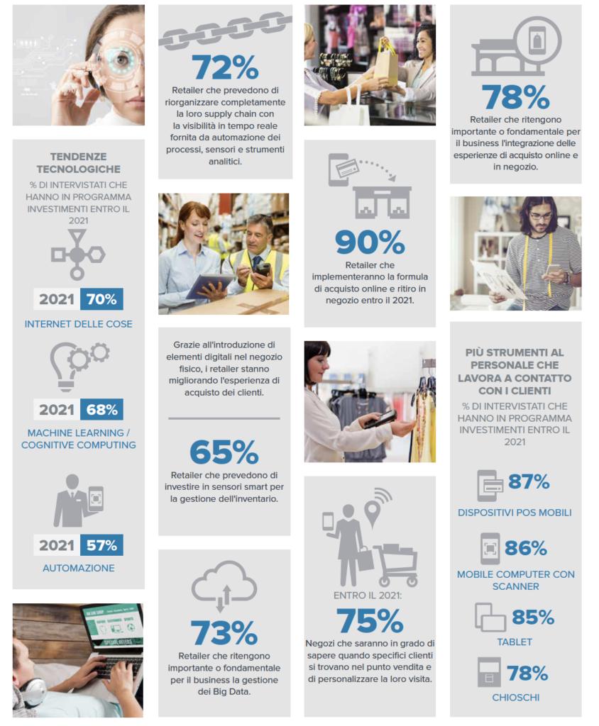L'infografica di Zebra Technologies su come Reinventare il retail