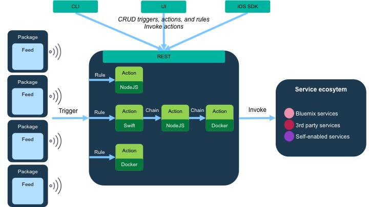 L'architettura generica di OpenWhisk