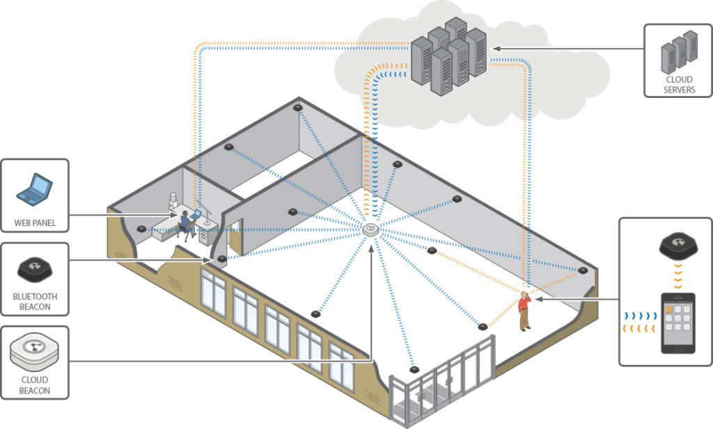 """Un modello di """"rete"""" di beacon proposto da Kontakt.io"""