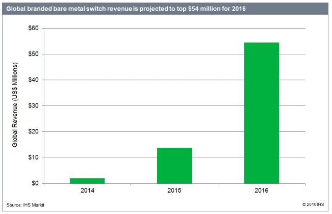 Il mercato degli switch bare metal secondo IHS