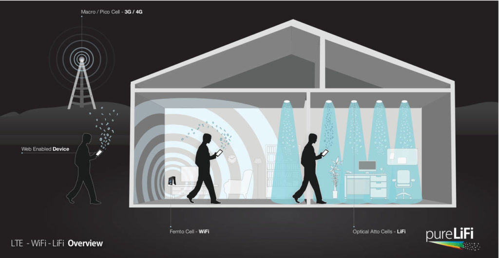LiFi come complemento di altre tecnologie wireless