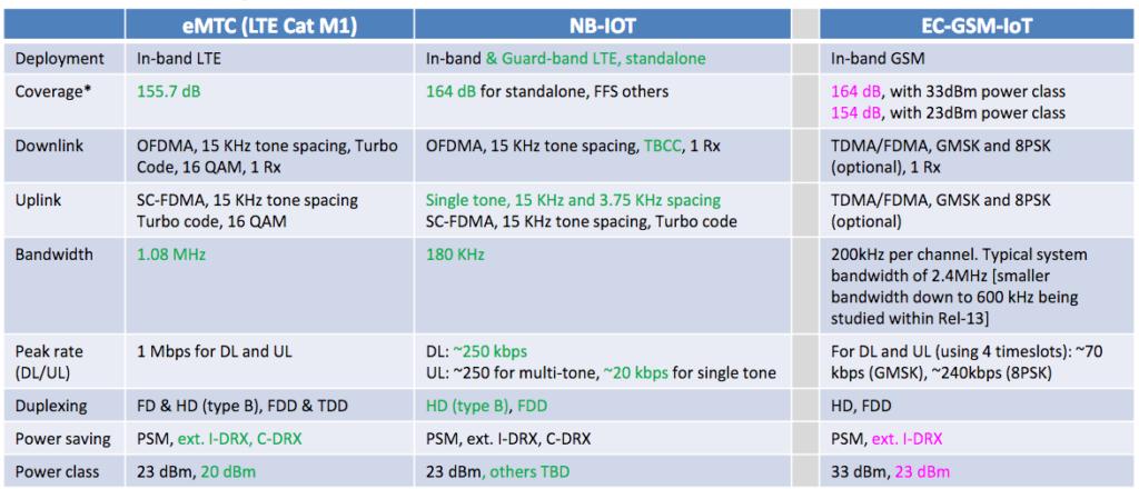Le tecnologie cellulari di punta per l'IoT