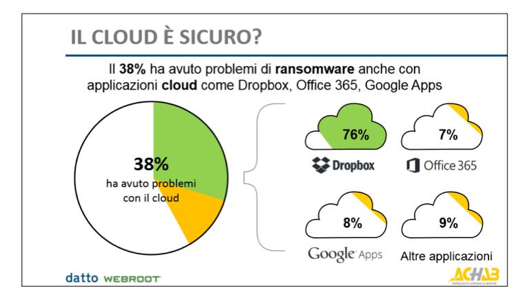 ransomware achab