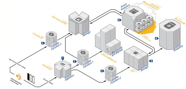 Un modello di serverless computing in ambito IoT secondo AWS