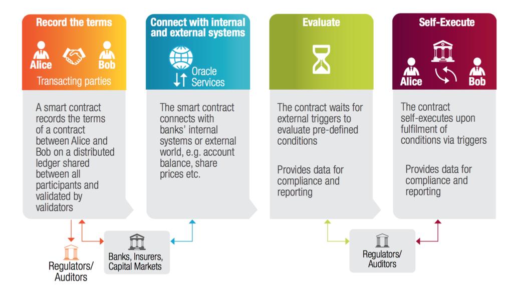 Un esempio di funzionamento degli smart contract secondo Capgemini