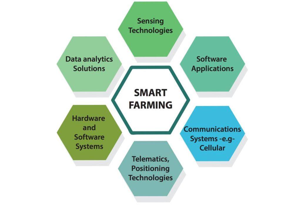 L'ecosistema tecnologico dello Smart Farming