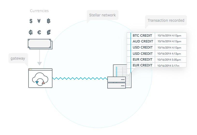 La gestione delle transazioni nella rete blockchain di Stellar.org