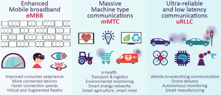 """Le classi di """"use case"""" del 5G secondo Ofcom"""