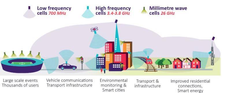 La coesistenza delle reti nello scenario 5G (Ofcom)