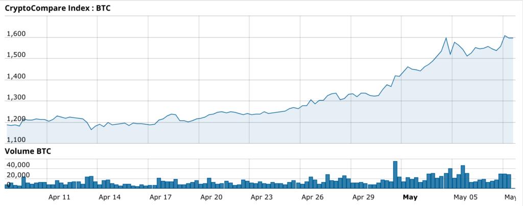 L'andamento di Bitcoin nell'ultimo mese circa
